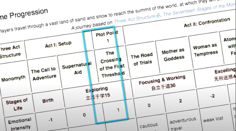 Journey Game Progression Chart